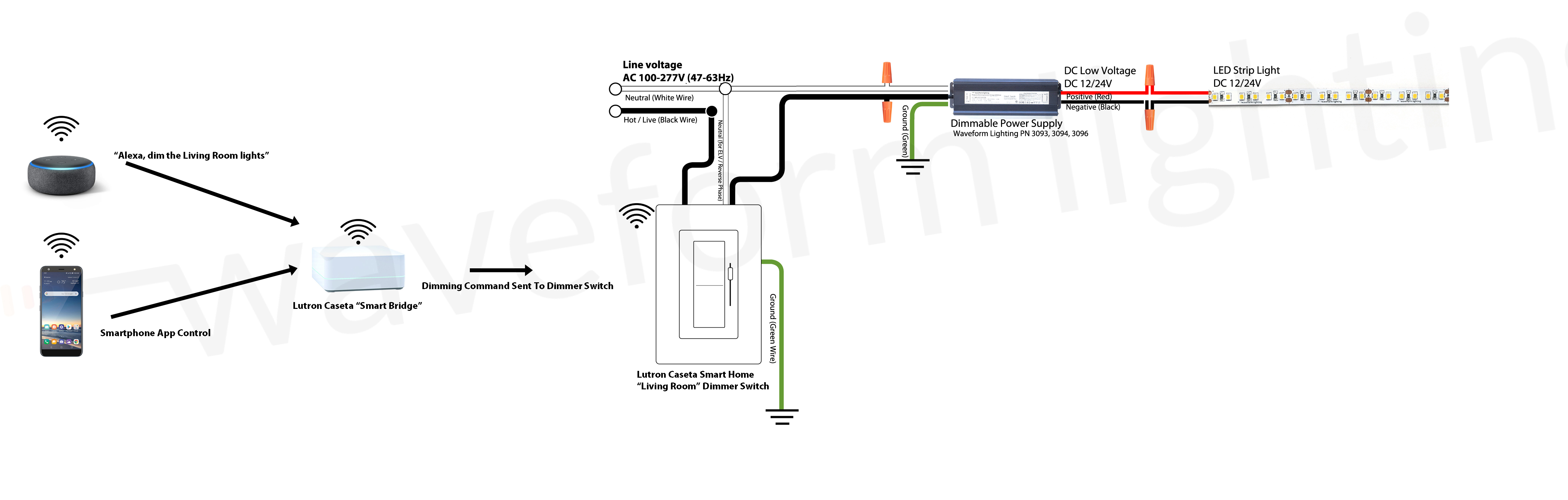 [QNCB_7524]  Dimming LED Strip Lights and LED Bulbs using Smart Lighting Systems |  Waveform Lighting | Led Wiring Home |  | Waveform Lighting