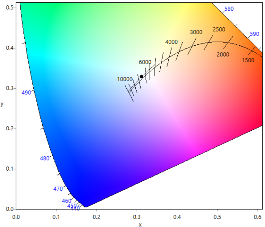 this point lies in a two-dimensional space commonly referred to as a chromaticity  chart, with the