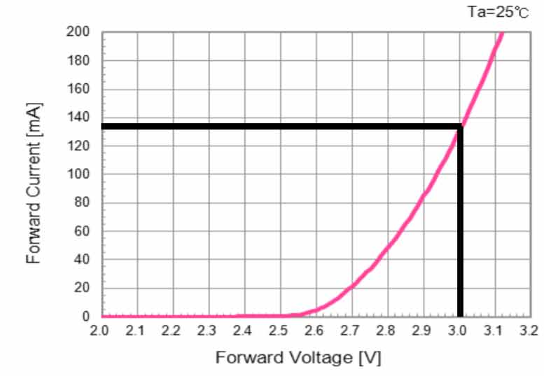 When and Why do LEDs Need Current Limiting Resistors