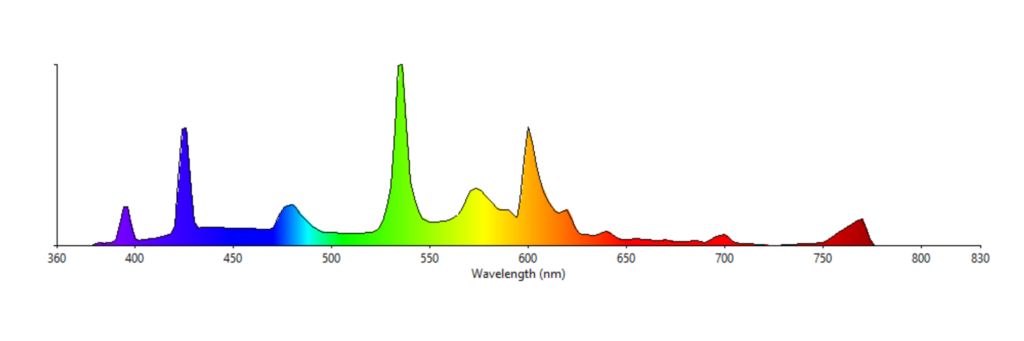 Everything You Need To Know About Full Spectrum Lighting