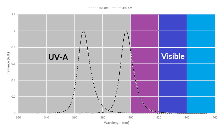 What is the Difference Between 365 nm and 395 nm UV LED