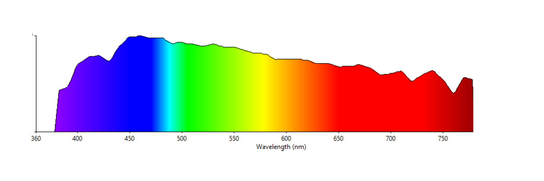 Convert Lux to PPFD - Online Calculator | Waveform Lighting