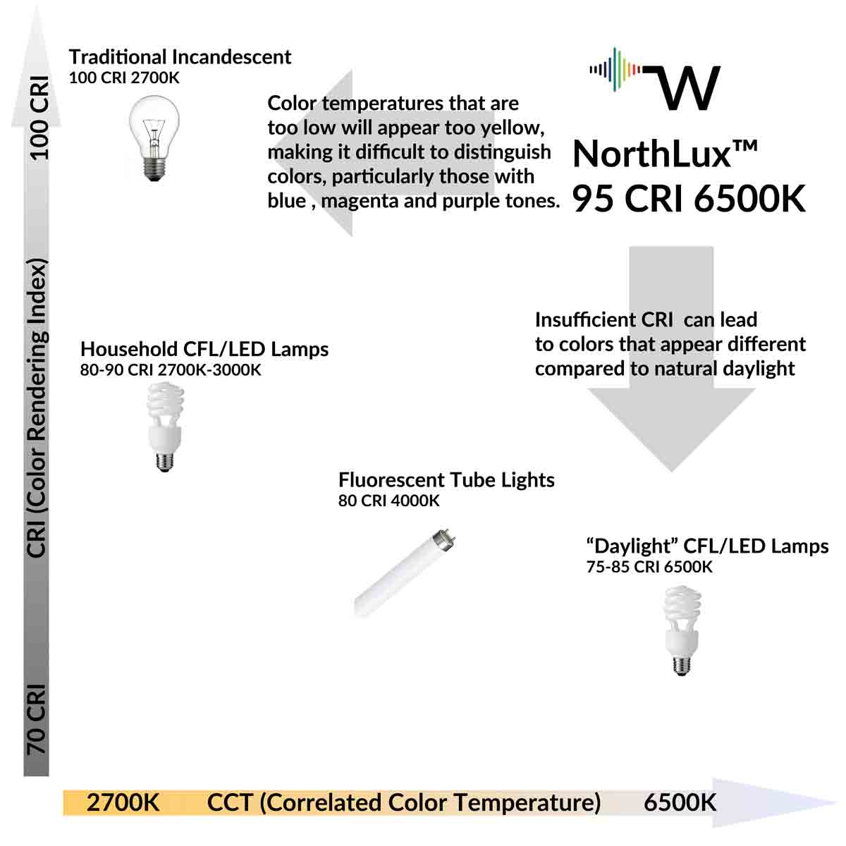 Northlux Art Studio Lighting Products Waveform Fluorescent Light Diagram Doing It Yourself Color Of The Itself Is Same As Natural Daylight And 95 Cri Indicates That Objects Illuminated By This Lamp Also Appear They Would